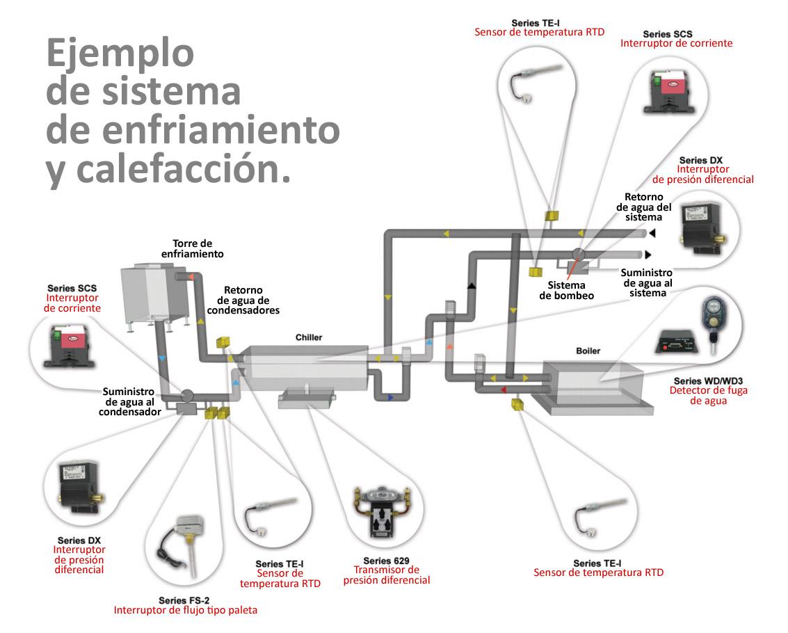 Automatizaci n en sistemas hvac todo sobre hvac fire - Cual es el mejor sistema de calefaccion ...