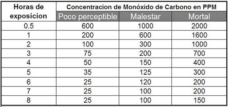 tabla 1 CO