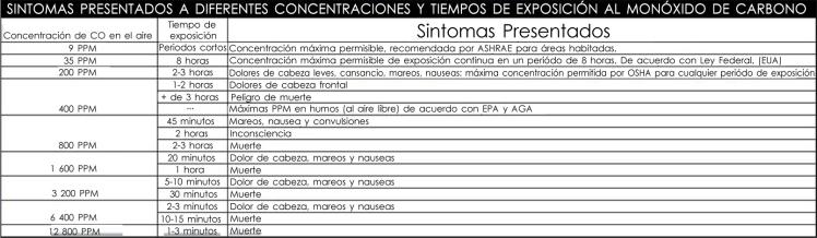 tabla 2 CO