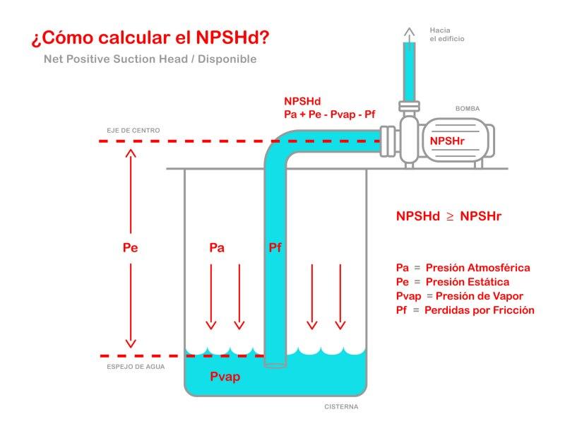 cavitacion-bomba-npsh-aquasistemas