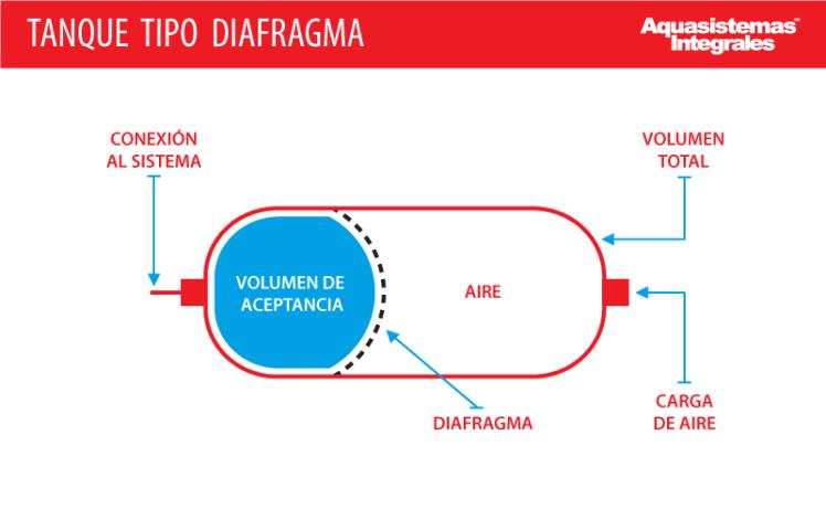 tanques-diafragma-aqs