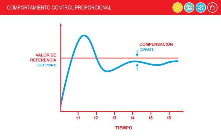 1 Control-Proporcional