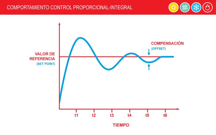 2 Control-Proporcional-Integral