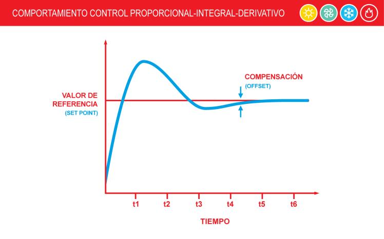 3 Control-Proporcional-Integral-Derivativo