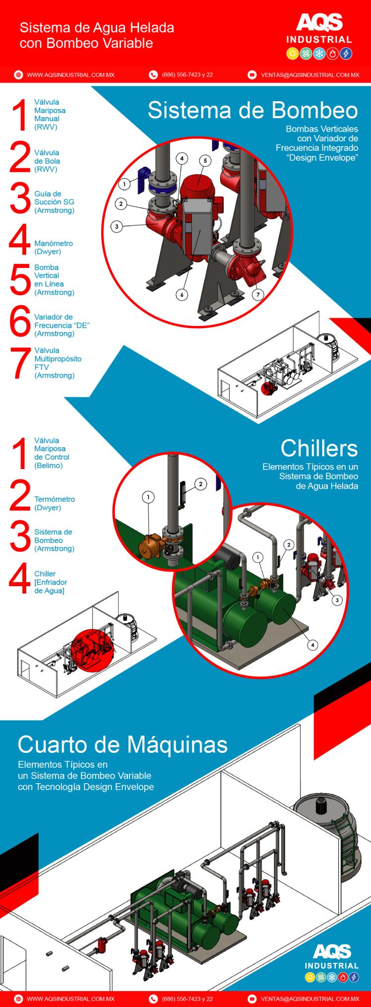 Infografia - Bombeo Vert DE-01