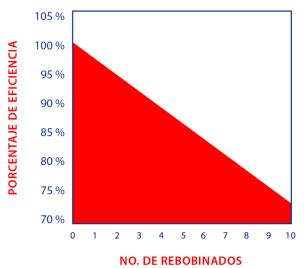 FACTOR DE ROBOBINADO